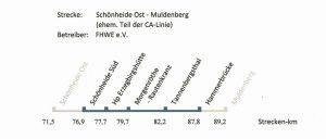 Strecke Schönheide - Muldenberg (1)